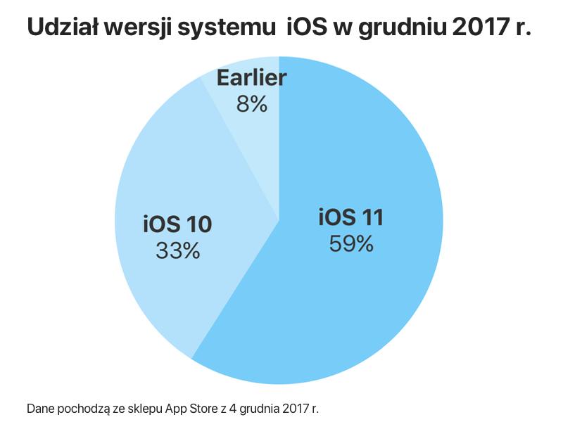Udział wersji systemu iOS (grudzień 2017 r.)