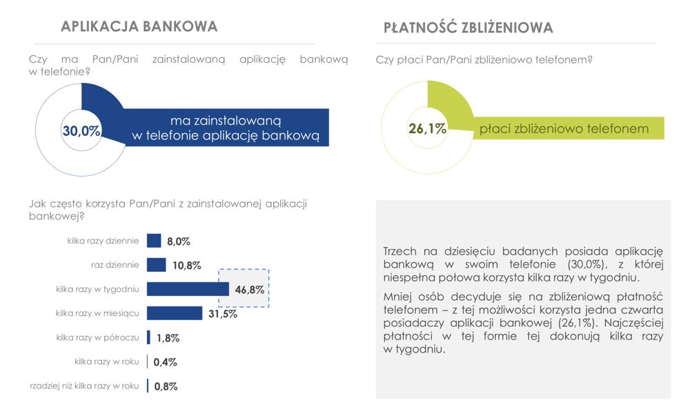 Korzystanie z bankowych aplikacji mobilnych przez Polaków w 2017 r.