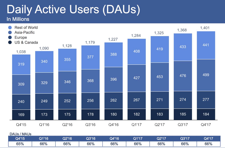 Dzienna liczba użytkowników Facebooka (4Q 2017)