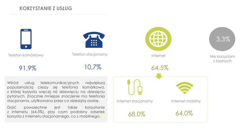 Z jakich usług telekomunikacyjnych korzystają Polacy?