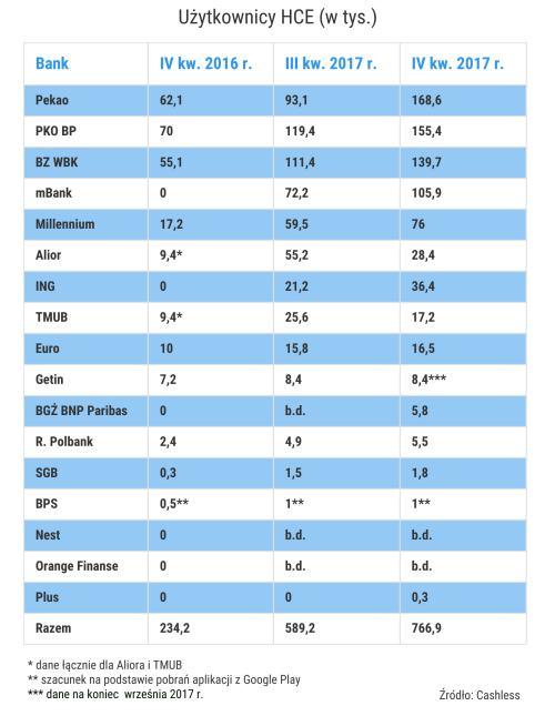 Liczba użytkowników zbliżeniowych płatności mobilnych w Polsce (4Q 2016 - 4Q 2017)
