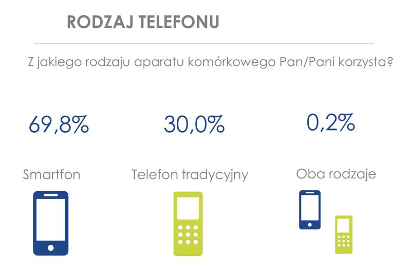 Rodzaje telefonów posiadanych przez Polaków