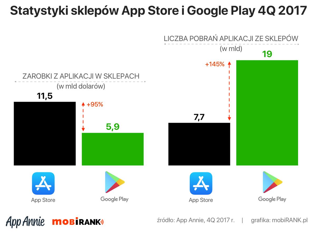 Statystyki pobrań i zarobków sklepów App Store i Google Play za 4Q 2017 r.