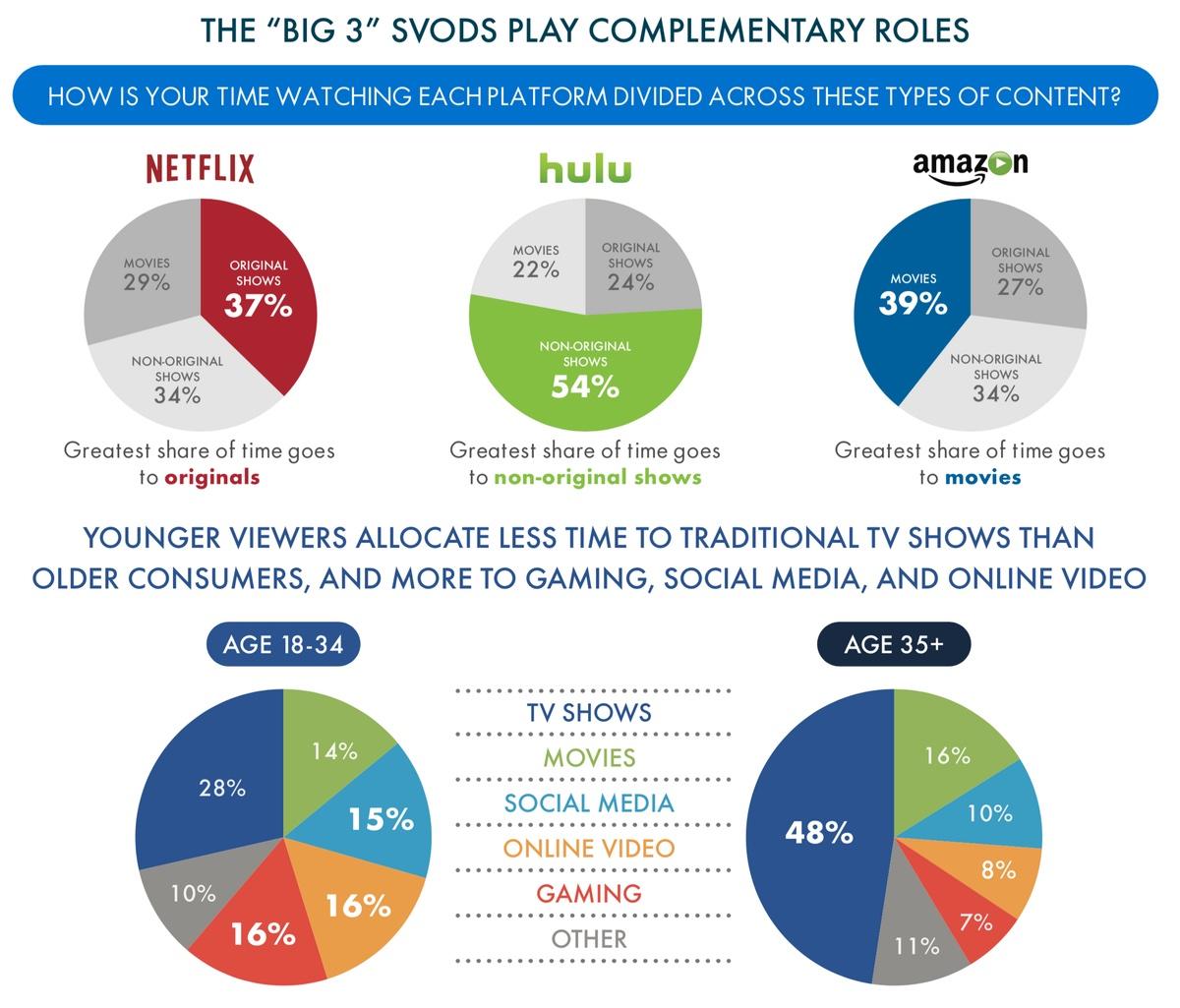 Statystyki SVOD w 2018 r. (Netflix, Hulu , Amazon Prime Video)