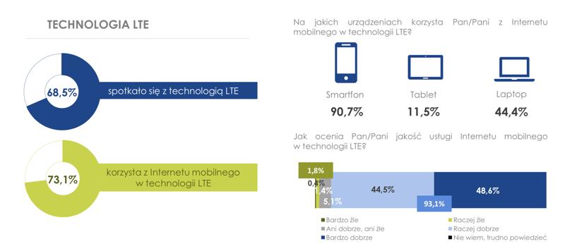 Technologia LTE