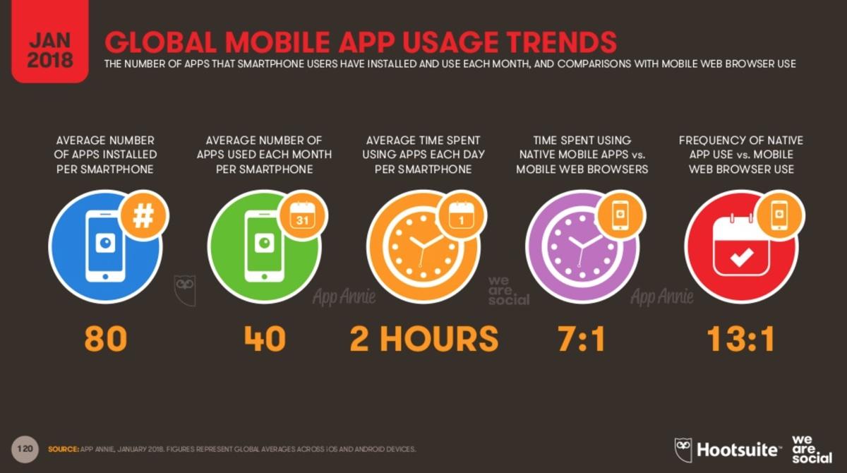 Czas-korzystania-z-aplikacji mobilnych na świecie (styczeń 2018)