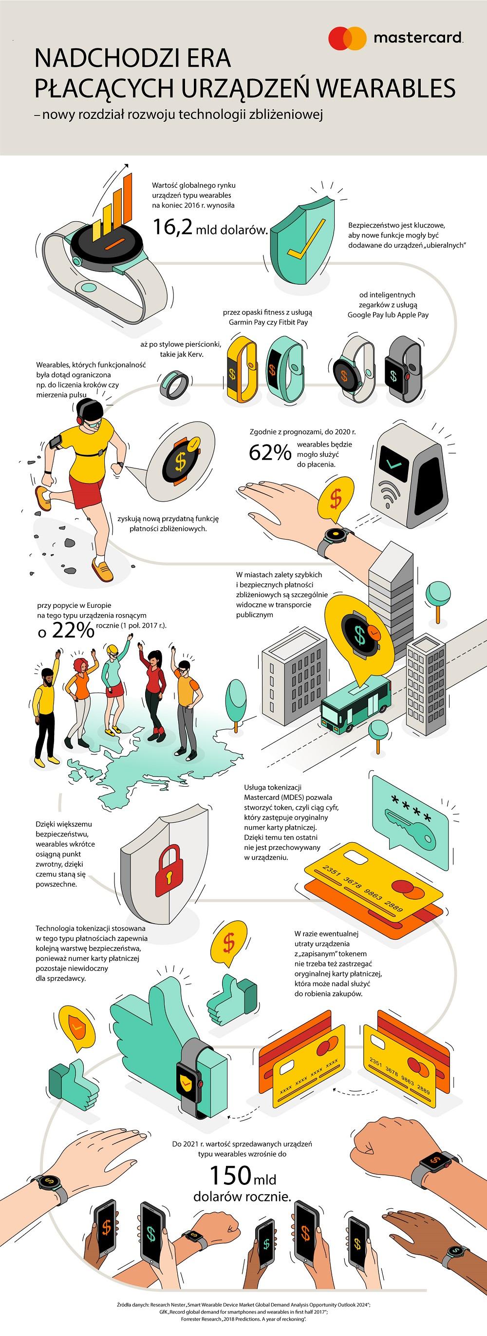 Infografika podsumowująca badanie na temat płatności urządzeniami typu wearables w Polsce (Mastercard)
