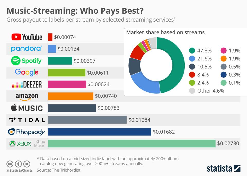 Która usługa płaci najwięcej artystom za odtworzenie jednego utworu? (zestawienie)