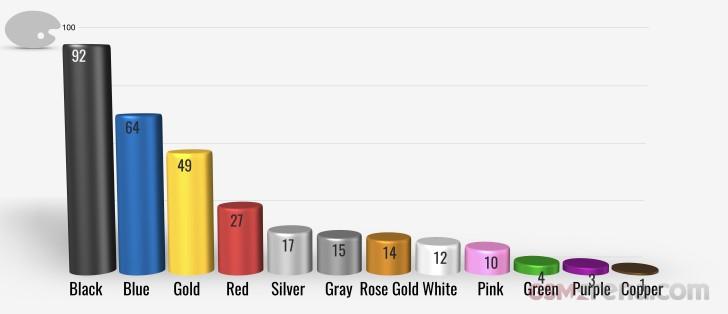 Najpopularniejsze kolory modeli smartfonów z 2018 r.