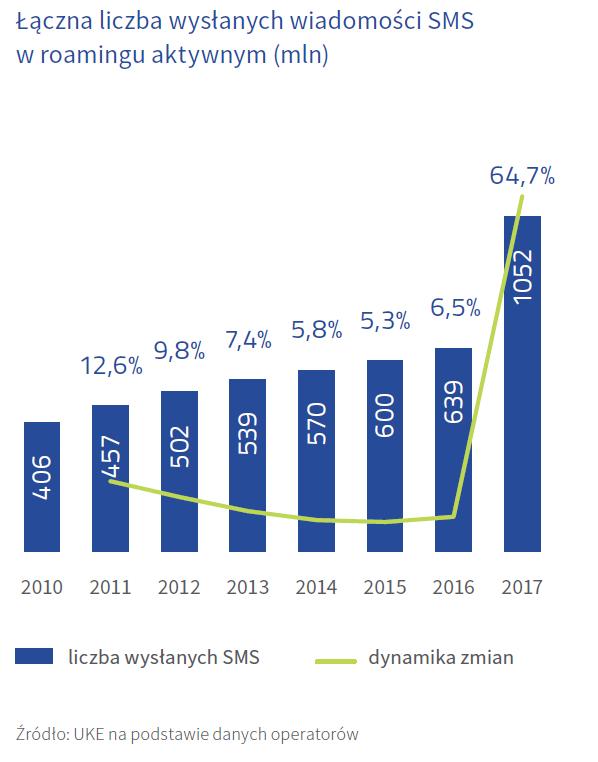 Łączna liczba wysłanych SMS-ów w Polsce (2010-2017)