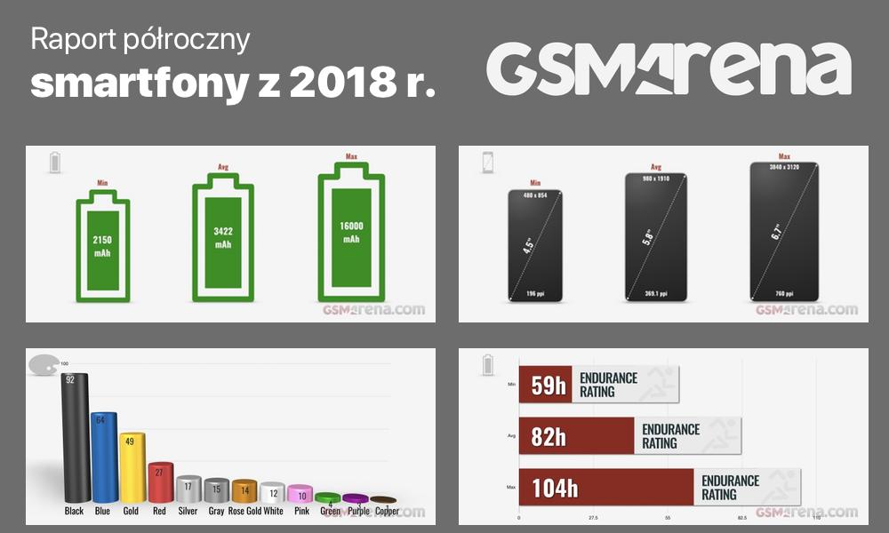 Raport półroczny, podsumowujący specyfikacje smartfonów z 2018 r.