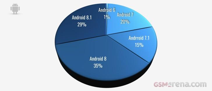Udział wersji Androida wg smartfonów z 2018 r.