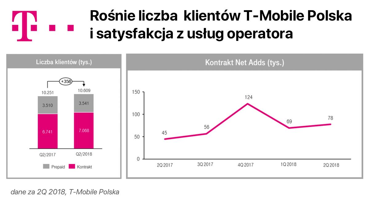 Rośnie liczba klientów i satysfakcja z usług T-Mobile Polska (wyniki za 2Q 2018)