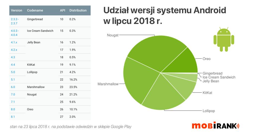 Udział wersji systemu Android w lipcu 2018 r.