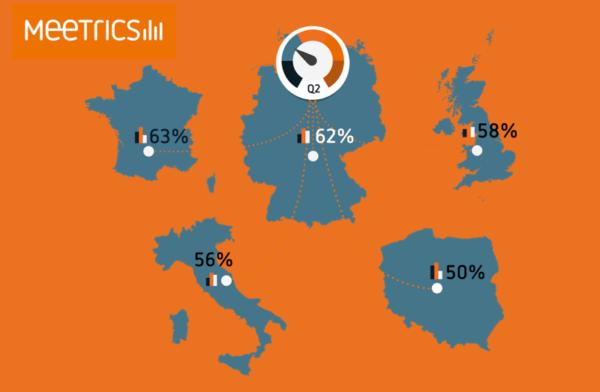 Polska na końcu europejskiej stawki pod względem widoczności reklam online