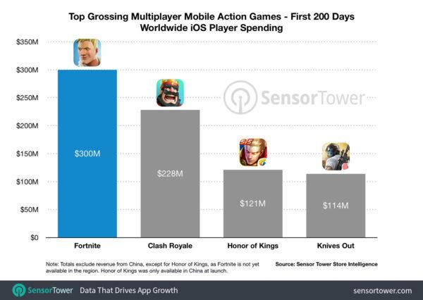 Fortnite na iOS-a zarobiło 300 mln dolarów w ciągu 200 dni