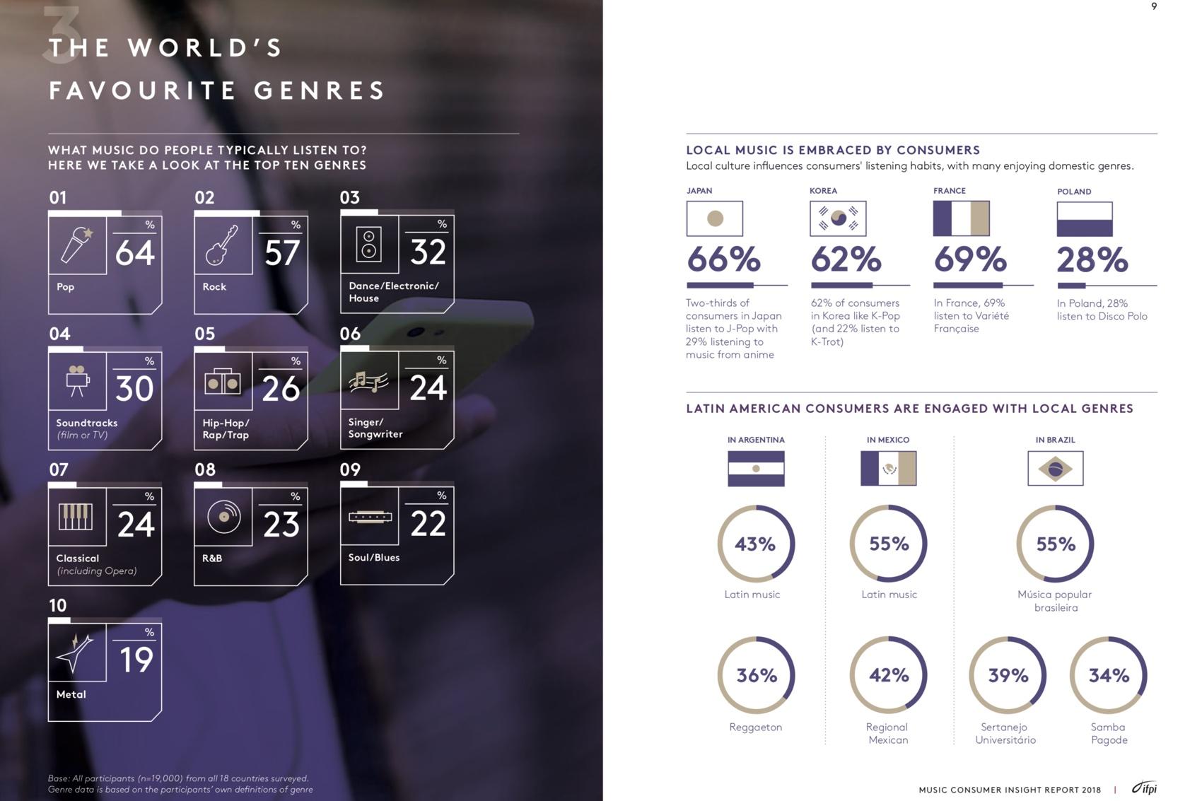Najpopularniejsze gatunki muzyczne (raport IFPI 2018)