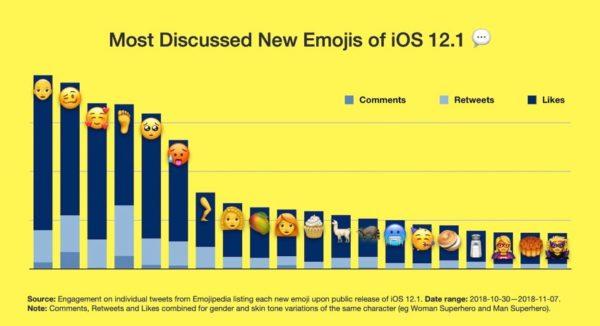 Oto najczęściej komentowane emoji z systemu iOS 12.1