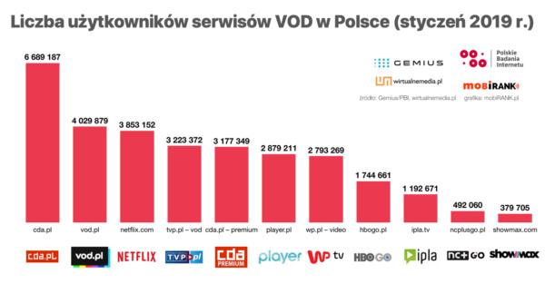 Liczba użytkowników serwisów VOD w Polsce (styczeń 2019)