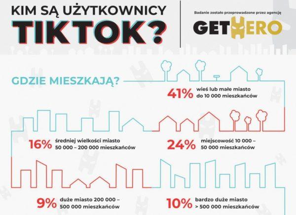 Kim są użytkownicy aplikacji TikTok w Polsce? [raport]