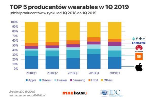 TOP 5 producentów urządzeń wearables w 1Q 2019