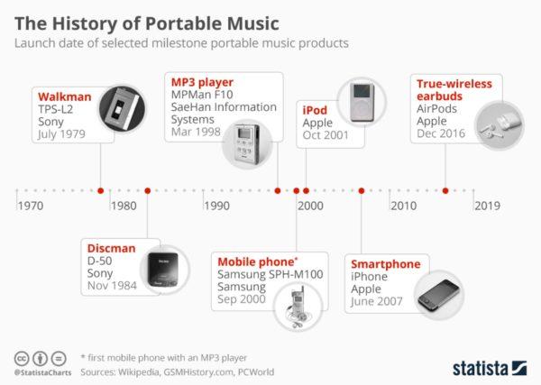 """Jak zmieniało się słuchanie """"muzyki przenośnej"""" (1979–2019)?"""