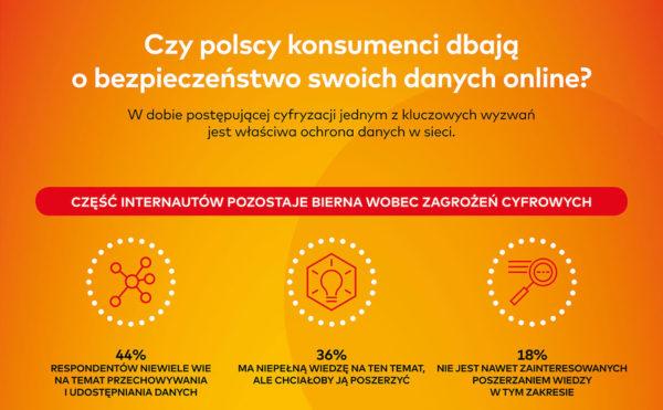 [Badanie Mastercard] Niemal połowa Polaków niewiele wie na temat ochrony danych online