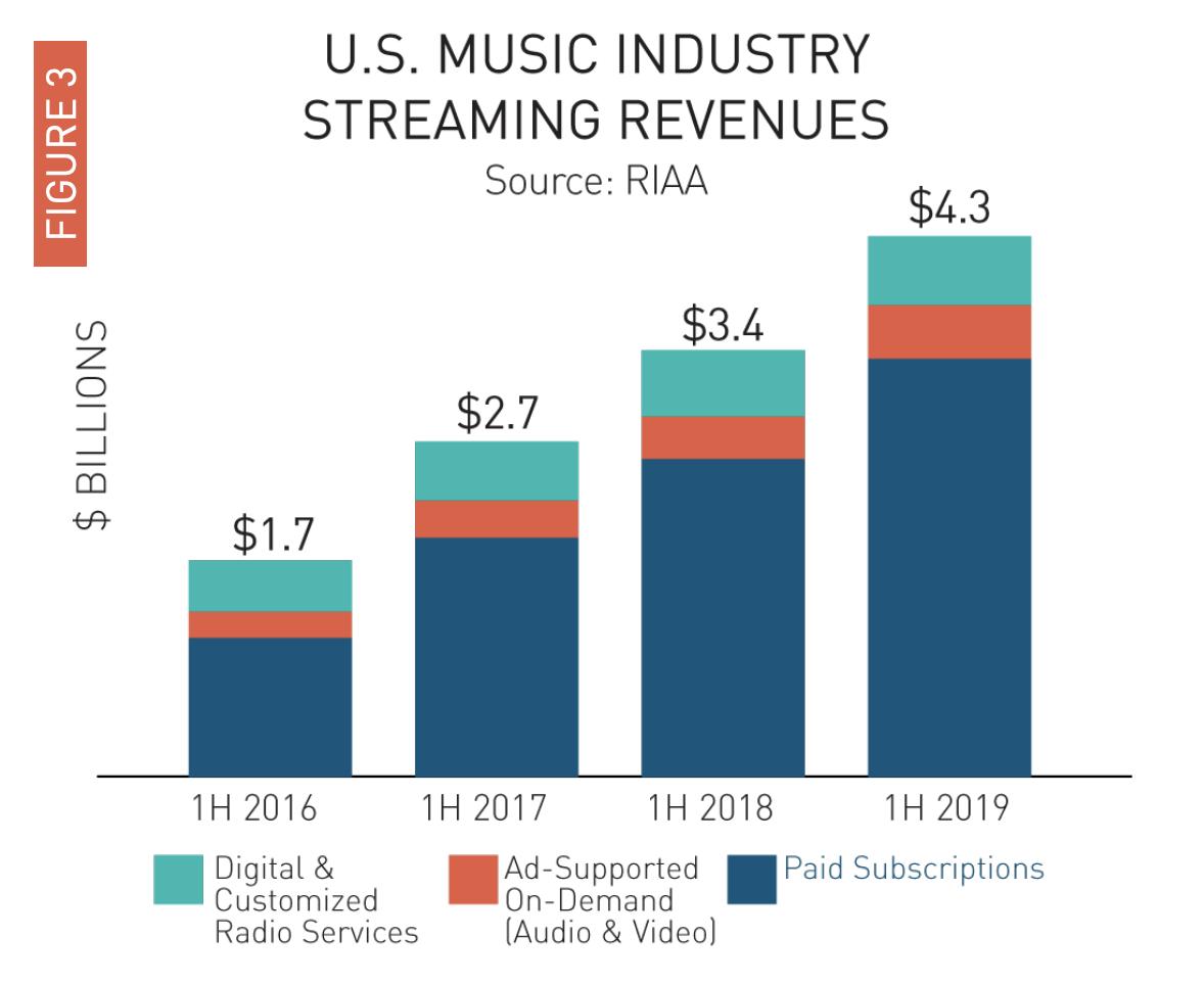 Przychody z muzycznych usług streamingowych w USA (1H 2019)
