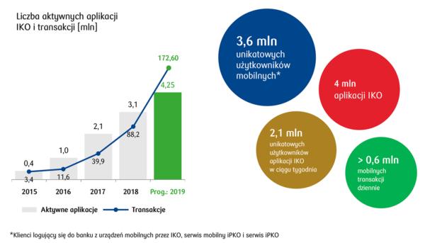 PKO BP ma już 4 mln aktywnych instalacji aplikacji IKO