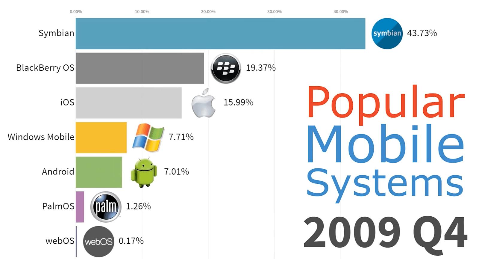 Popularne systemy mobilne w 4Q 2009 roku