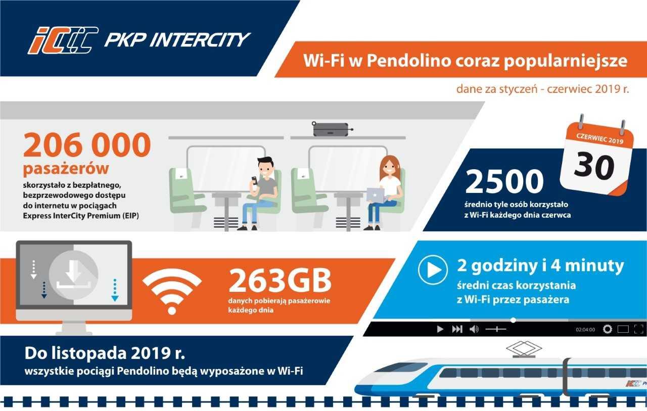Wi-Fi w Pendolino (dane za czerwiec 2019 r.)