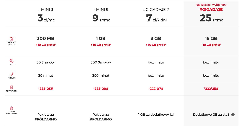 Cennik internetu mobilnego na kartę w Virgin Mobile