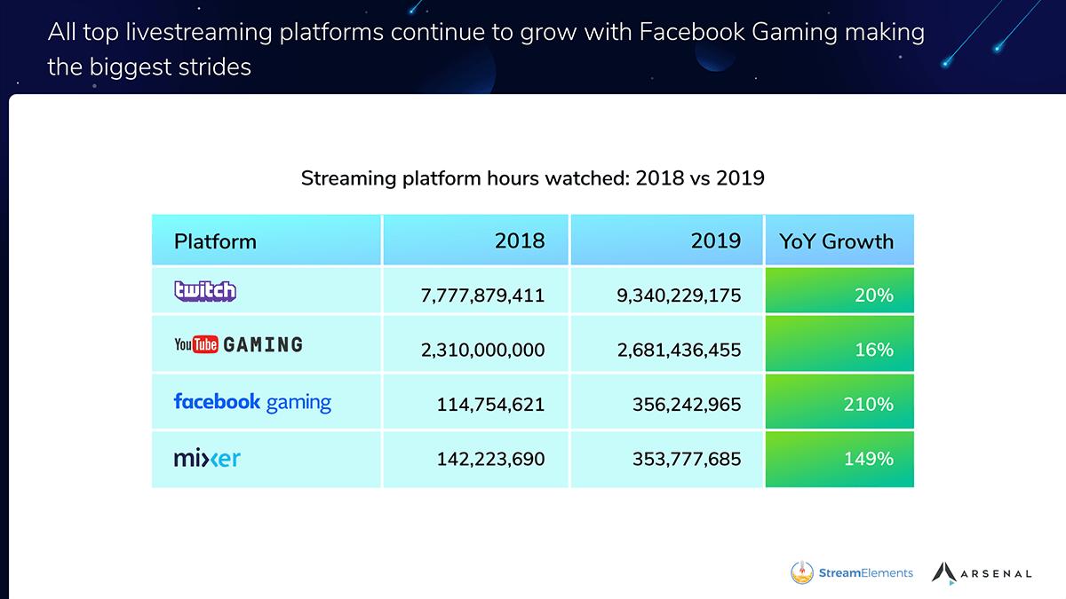Liczba godzin obejrzanych na platformach streamingu gier wideo w 2018 i 2019 roku