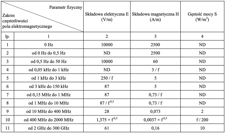 Nowe normy PEM obowiązujace w Polsce od 1 stycznia 2020 r.