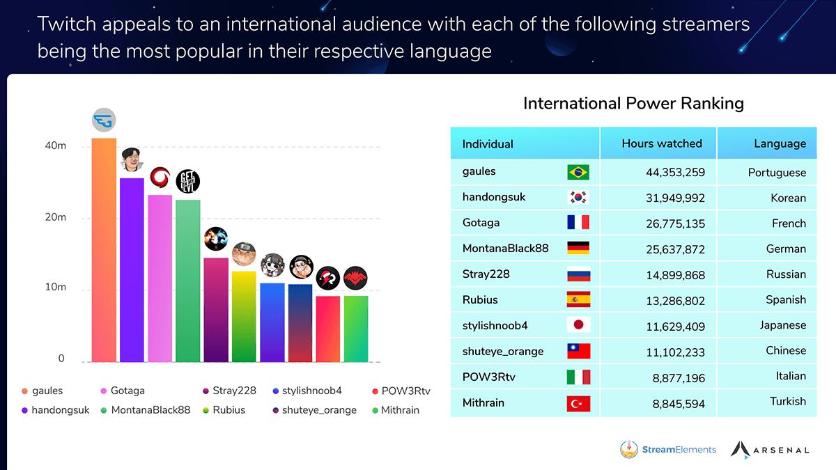Najpopularniejsi nieanglojęzyczni streamerzy na Twitchu