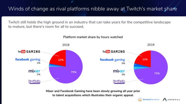 Streaming gier rośnie jak na drożdżach, sprawdź statystyki za 2019 rok!
