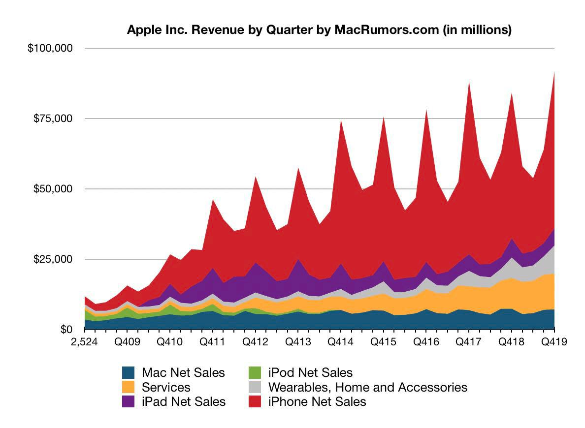 Przychody Apple'a od 2008 do 2019 r.
