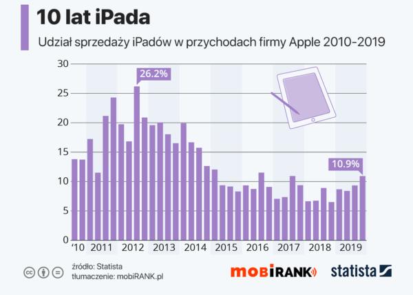 10 lat iPada – ile Apple zarobiło na sprzedaży tych urządzeń?
