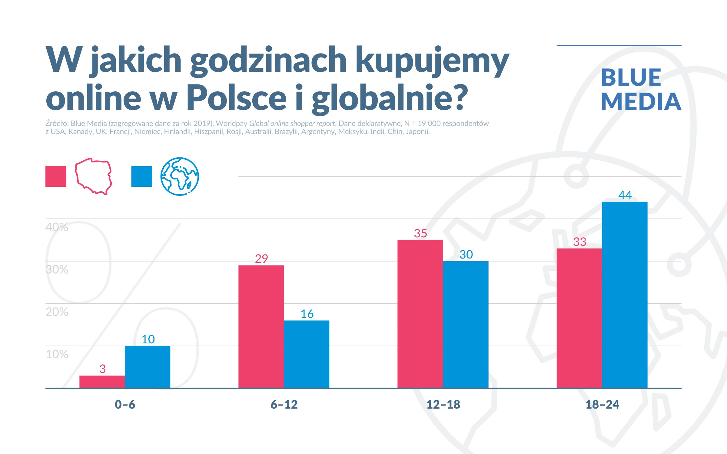 W jakich godzinach kupujemy online w Polsce i na świecie? (2019 r.)