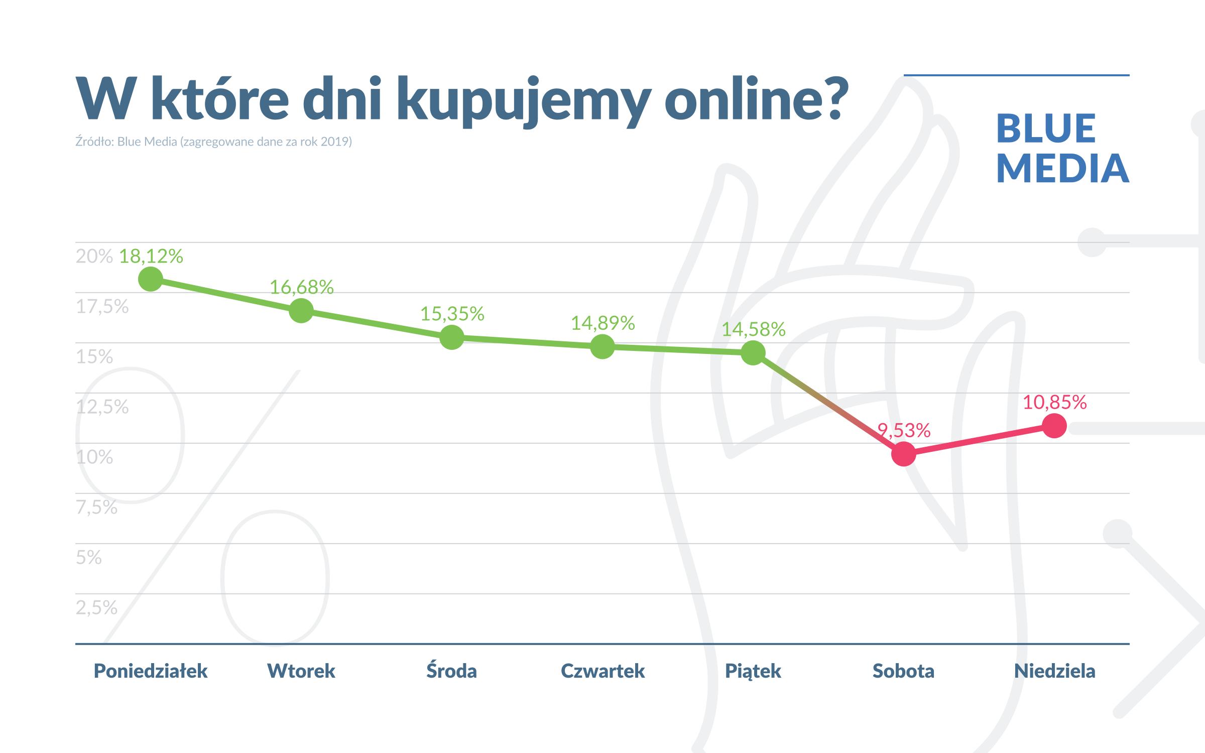 W które dni robimy najczęściej zakupy online? (2019)