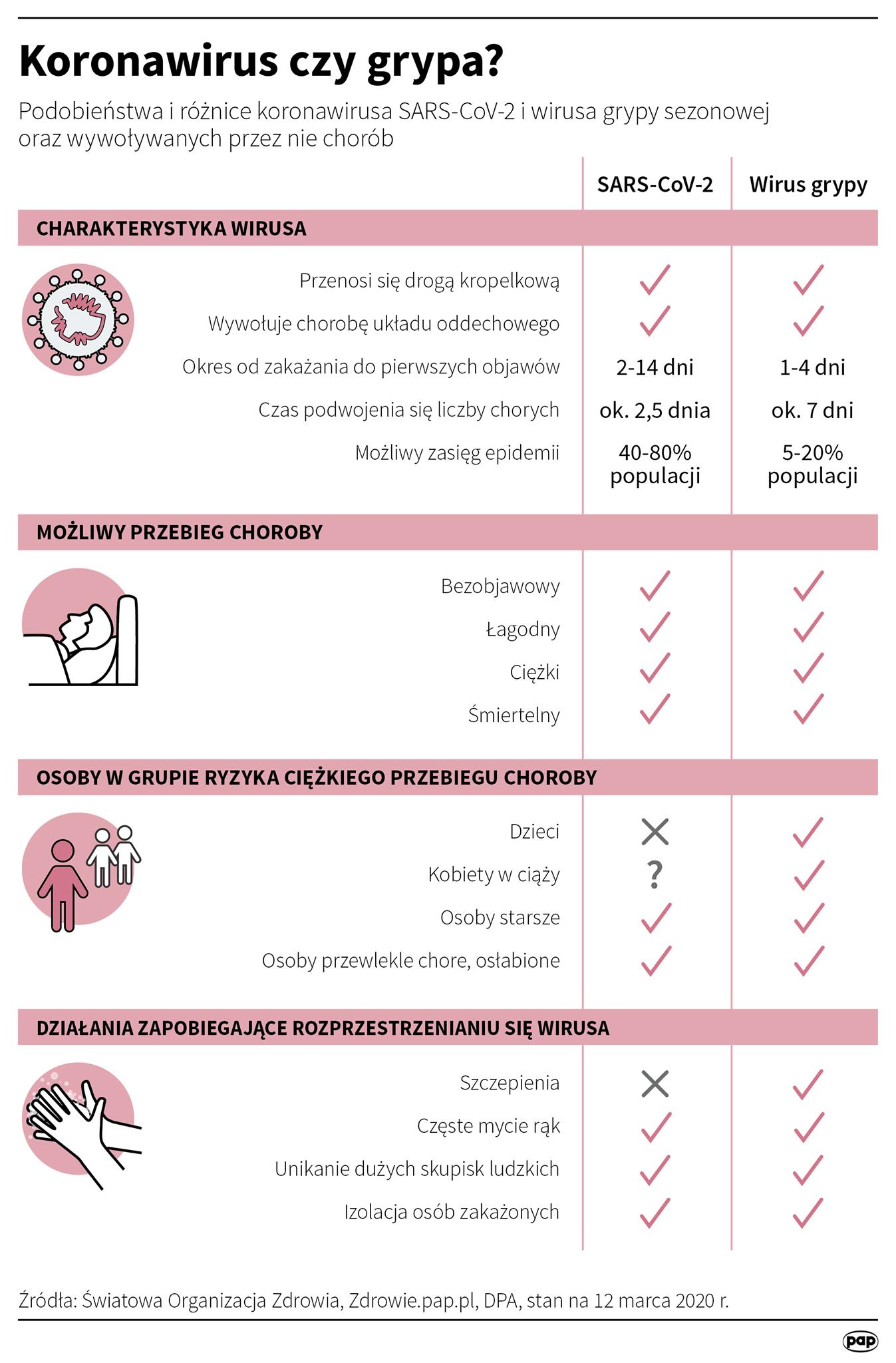 Koronawirus czy grypa? – podobieństwa i różnice