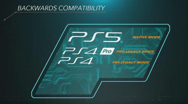 Czy na PS5 można grać w gry na PS3 i PS4?