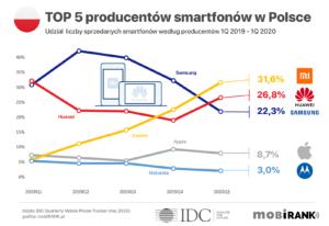Ranking TOP 5 producentów smartfonów w Polsce (udział ilościowy sprzedaży) w 1Q 2020 r.