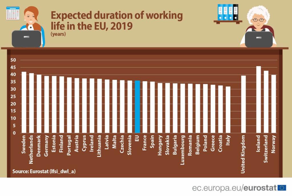Średni czas pracy w EU (w latach) wg krajów - ranking