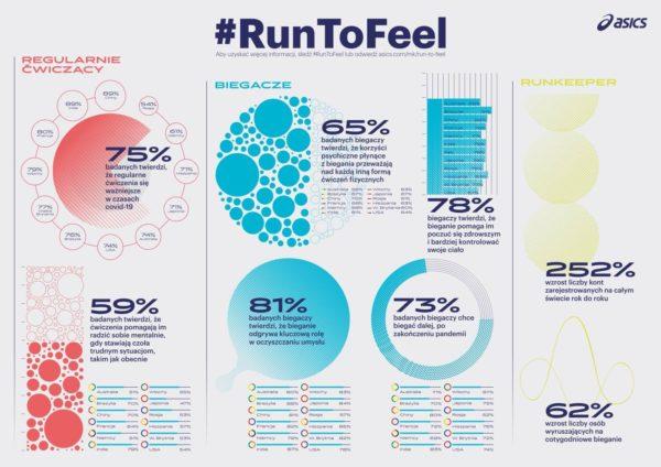 """Badanie """"Run to feel"""" wskazuje, że pandemia obudziła w nas zamiłowanie do sportu"""