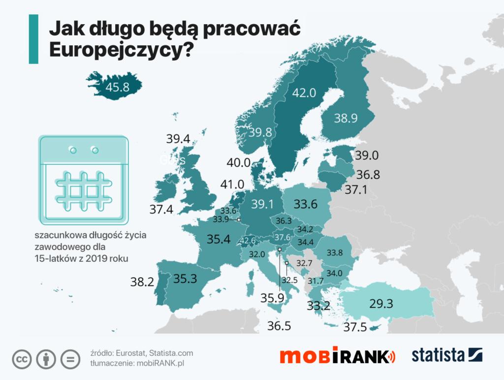 Jak długo będą pracować Europejczycy? (szacunki dla 15-latków z 2019 roku) Eurostat