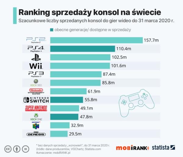 Playstation sprzedało do tej pory ponad 458 mln konsol!
