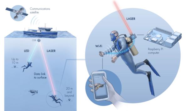 Naukowcy opracowali podwodną sieć Aqua-Fi