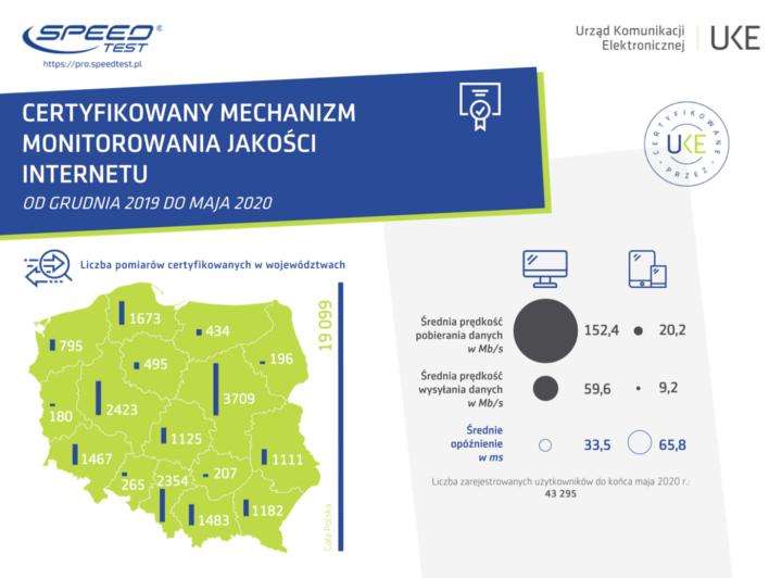 Certyfikowany pomiar jakości i prędkości internetu w Polsce (gru 2019 - maj 2020) UKE
