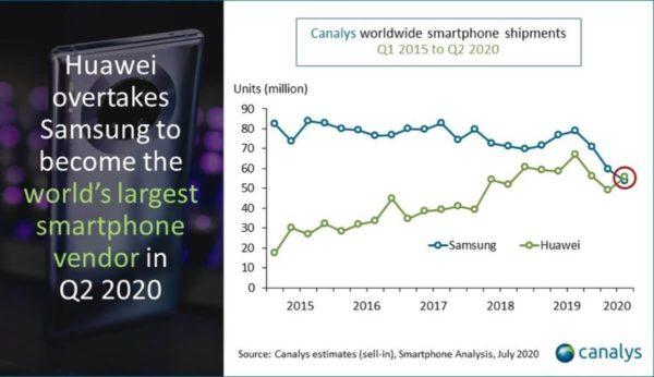 Huawei wyprzedził Samsunga w dostawach smartfonów za 2Q 2020 r.